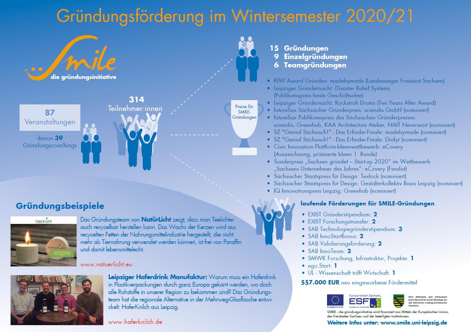 Gründungsförderung von SMILE im Wintersemester 2020/21